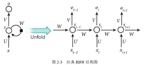 图 2-3 经典 RNN 结构图