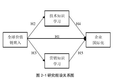图 2-1 研究假设关系图