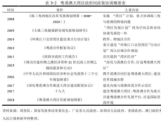表 3-2 粤港澳大湾区当局间政策调和提要表