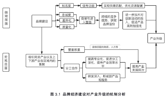 图 3.1 品牌经济扶植对财产进级的机制阐发