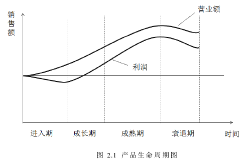 图 2.1 产品生命周期图