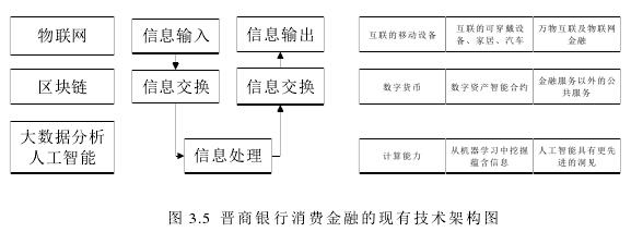 图 3.5 晋商银行消费金融的现有技术架构图