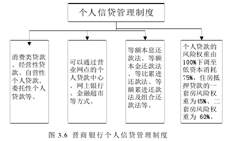 图 3.6 晋商银行个人信贷管理制度