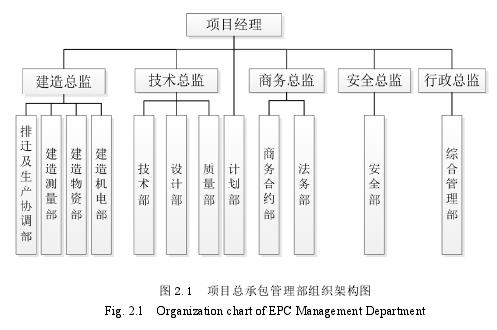图 2.1 项目总承包管理部组织架构图