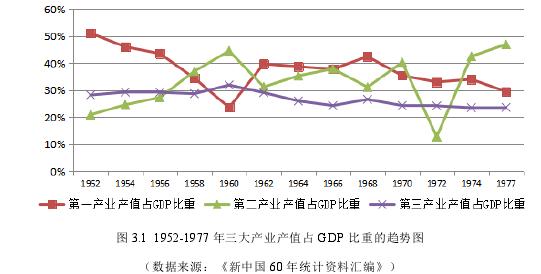图 3.1 1952-1977 年三大财产产值占 GDP 比重的趋向图