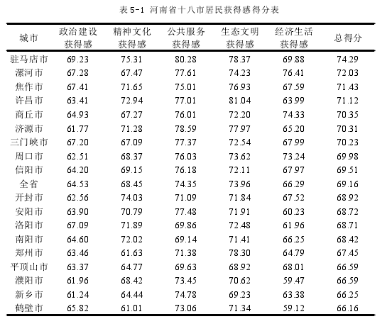 表 5-1 河南省十八市住民取得感得分表