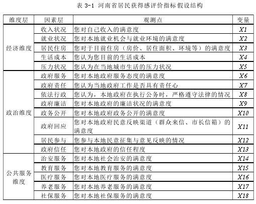 表 3-1 河南省住民取得感评价方针假定布局