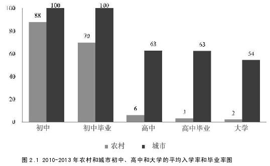 图 2.1 2010-2013 年农村和城市初中、高中和大学的平均入学率和毕业率图 3