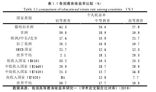 表 1.1 各国教育收益率比较(%)表 1