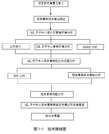 图 1-1 技术路线图