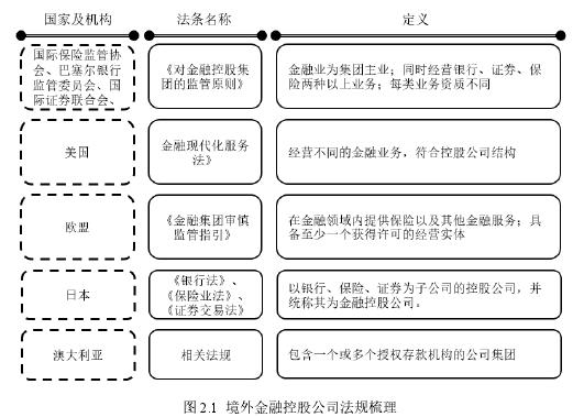图 2.1 境外金融控股公司法规梳理