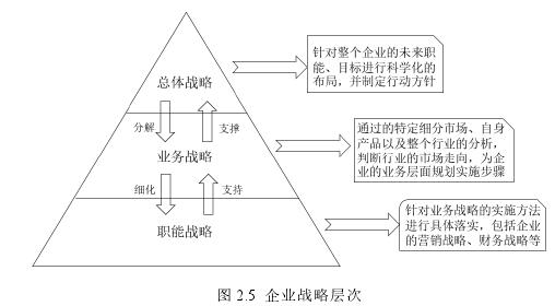 图 2.5 企业战略层次