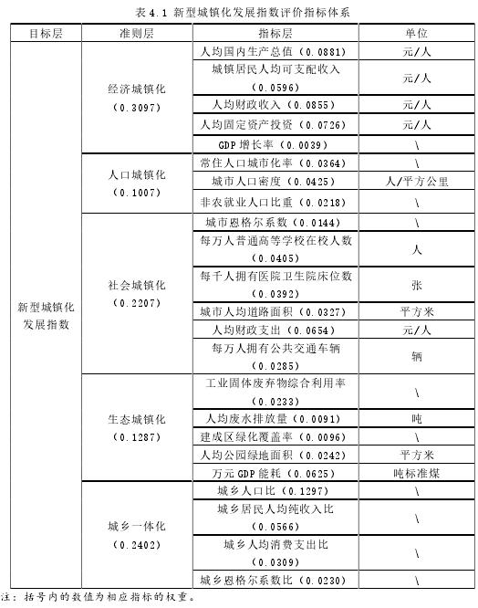 表 4.1 新型城镇化发展指数评价指标体系