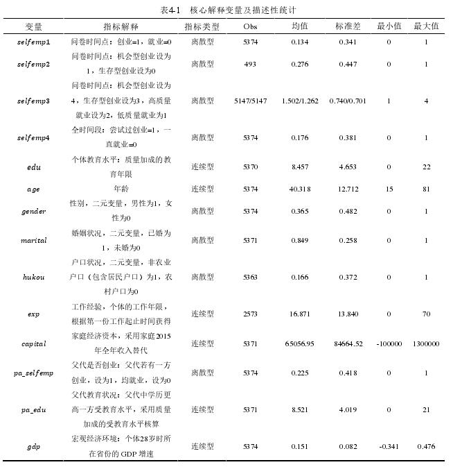 表4-1 焦点诠释变量及描写性统计
