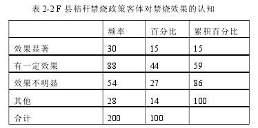 表 2-2 F 县秸秆禁烧政策客体对禁烧效果的认知