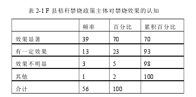 表 2-1 F 县秸秆禁烧政策主体对禁烧效果的认知
