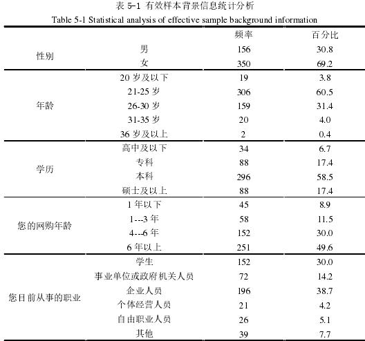 表 5-1 有用样本背景信息统计阐发