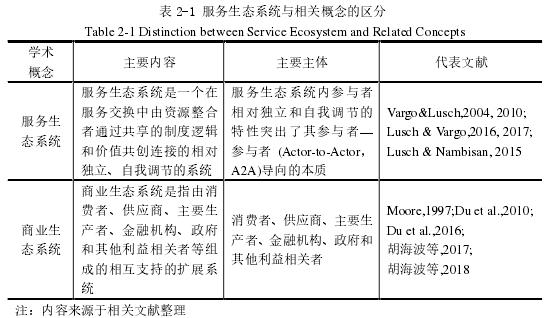 表 2-1 办事生态体系与相干观点的辨别
