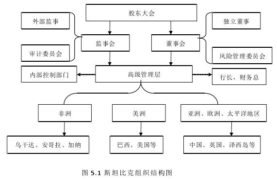 图 5.1 斯坦比克构造布局图
