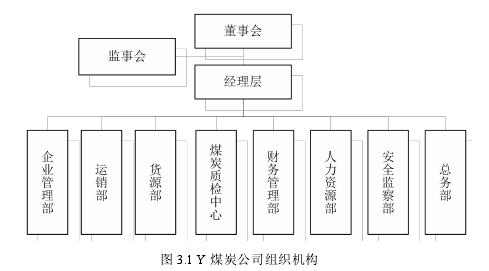 图 3.1 Y 煤炭公司构造机构