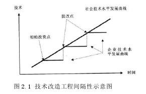 图 2.1 技术改造工程间隔性示意图