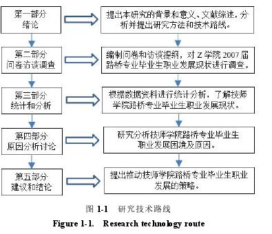 图 1-1 研究技术路线