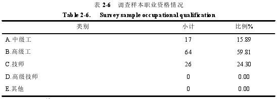 表 2-6 调查样本职业资格情况