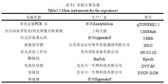 表 5.1 实验主要仪器