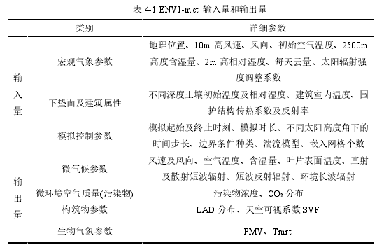 表 4-1 ENVI-met 输入量和输出量