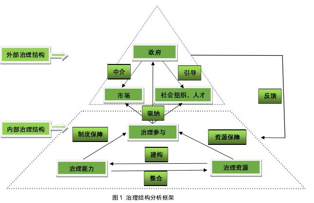 图 1 办理布局阐发框架