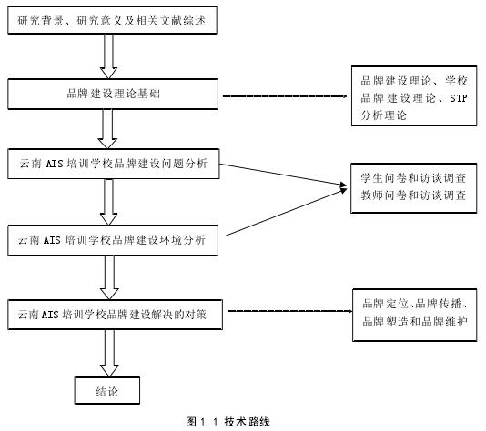图 1.1 技术线路