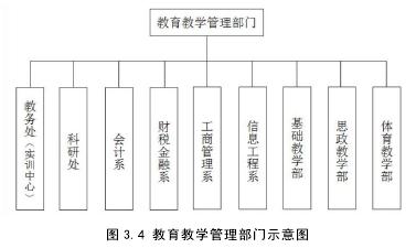 图 3.4 教育讲授办理部分表示图