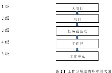 图 2.1 工作分解结构基本层次图
