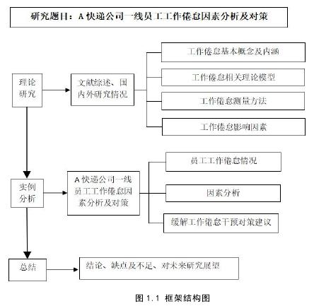 图 1.1 框架布局图