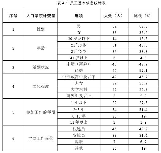 表 4.1 员工根基信息统计表