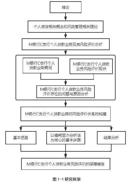 图 1-1 进修框架
