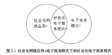 图 2-1 社会化网络应用+电子商务情势下的社会化电子商务情势