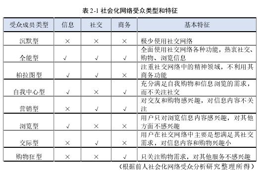表 2-1 社会化网络受众典范和特点