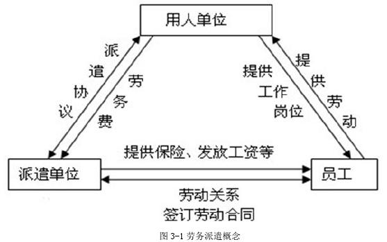 图 3-1 劳务调派观点