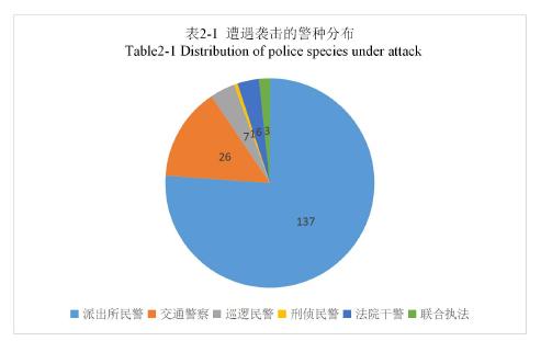 表2-1遭遇襲擊的警種分布