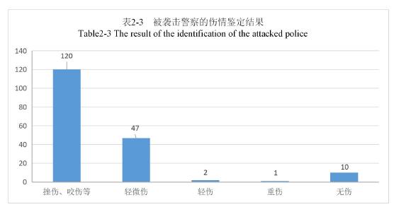 表2-3被襲擊警察的傷情鑒定結果