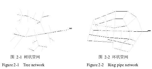 图 2-1 树状管网 图 2-2 环状管网