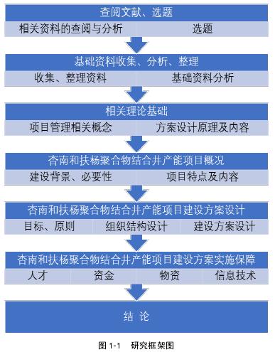 图 1-1 学习框架图
