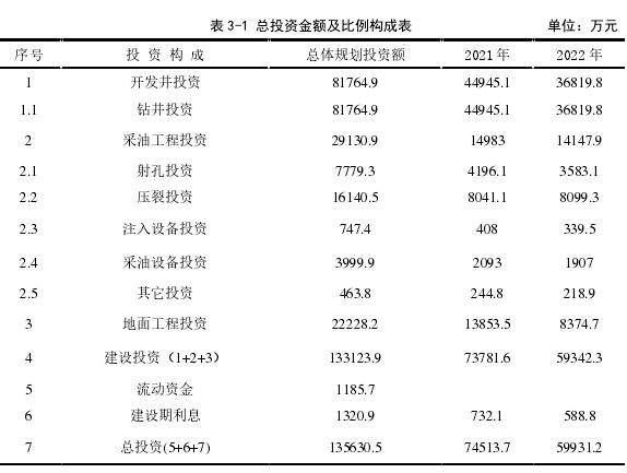 表 3-1 总投资金额及比例组成表 单元:万元