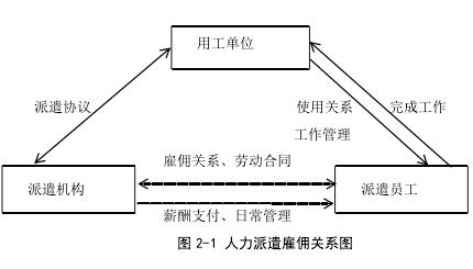 图 2-1 人力调派雇佣干系图