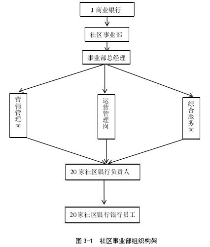 图 3-1 社区奇迹部构造构架