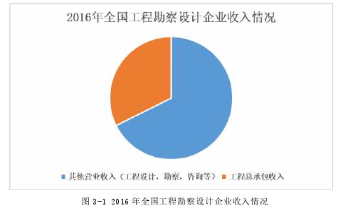 图 3-1 2016 年天下工程勘测设计企业支出情形