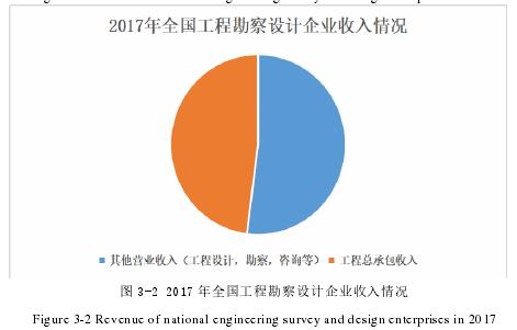图 3-2 2017 年天下工程勘测设计企业支出情形