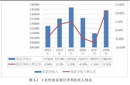 图 3-1 J 乡村贸易银行净利钱支出情形