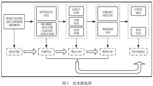 图 1 技术线路图